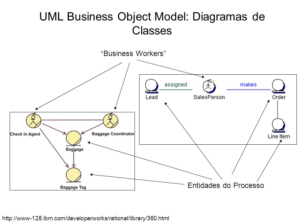 UML Business Object Model: Diagramas de Classes http://www-128.ibm.com/developerworks/rational/library/360.html Entidades do Processo Business Workers