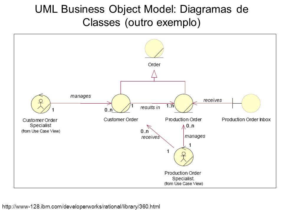 UML Business Object Model: Diagramas de actividade, com streamlines realçando os papéis dos business workers http://www-128.ibm.com/developerworks/rational/library/360.html