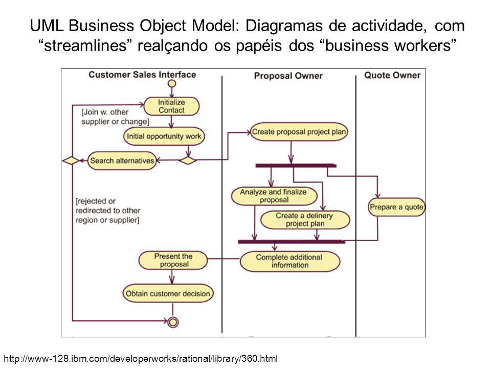 UML Business Object Model: Diagramas de actividade, com streamlines realçando os papéis dos business workers http://www-128.ibm.com/developerworks/rat