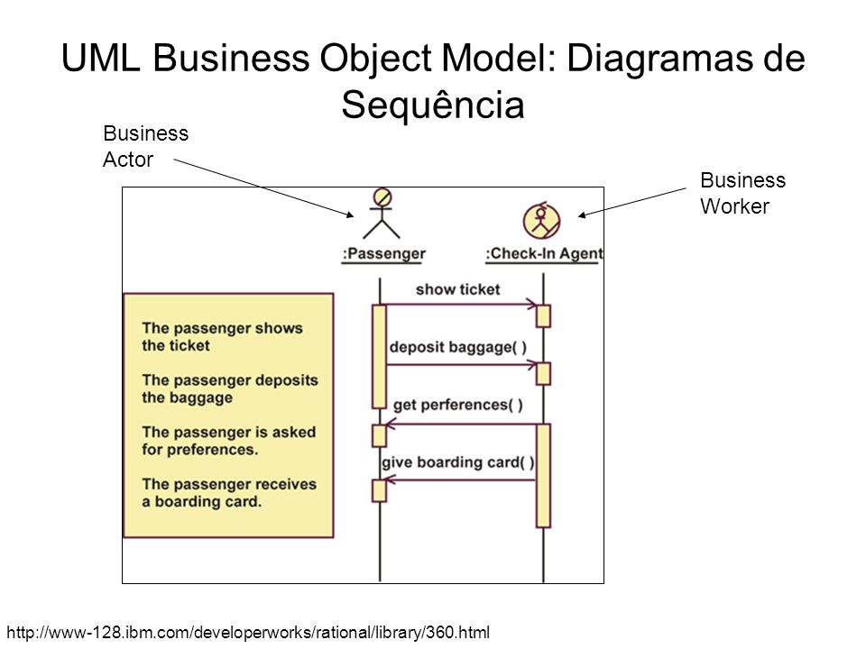 UML Business Object Model: Diagramas de Sequência http://www-128.ibm.com/developerworks/rational/library/360.html Business Actor Business Worker
