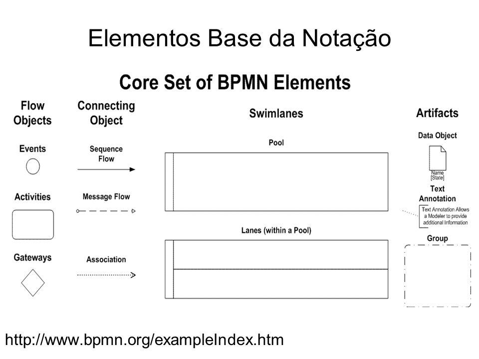 http://www.bpmn.org/exampleIndex.htm Elementos Base da Notação