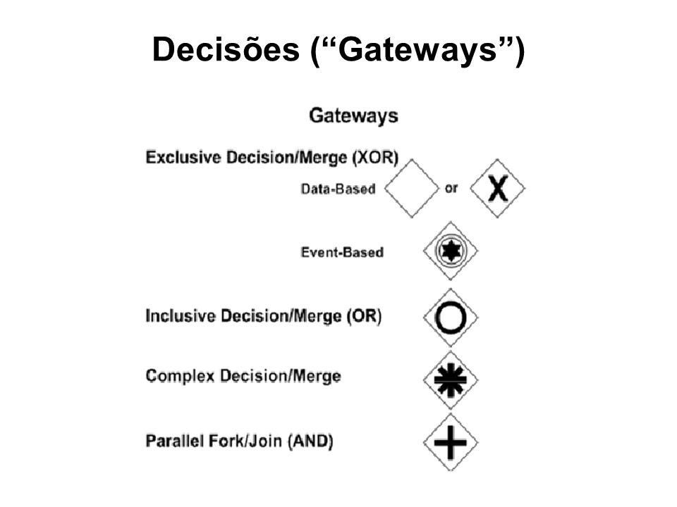 Decisões (Gateways)