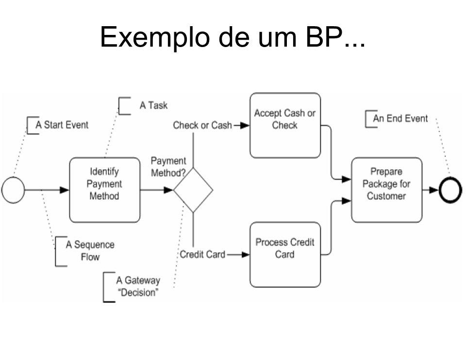 Exemplo de um BP...