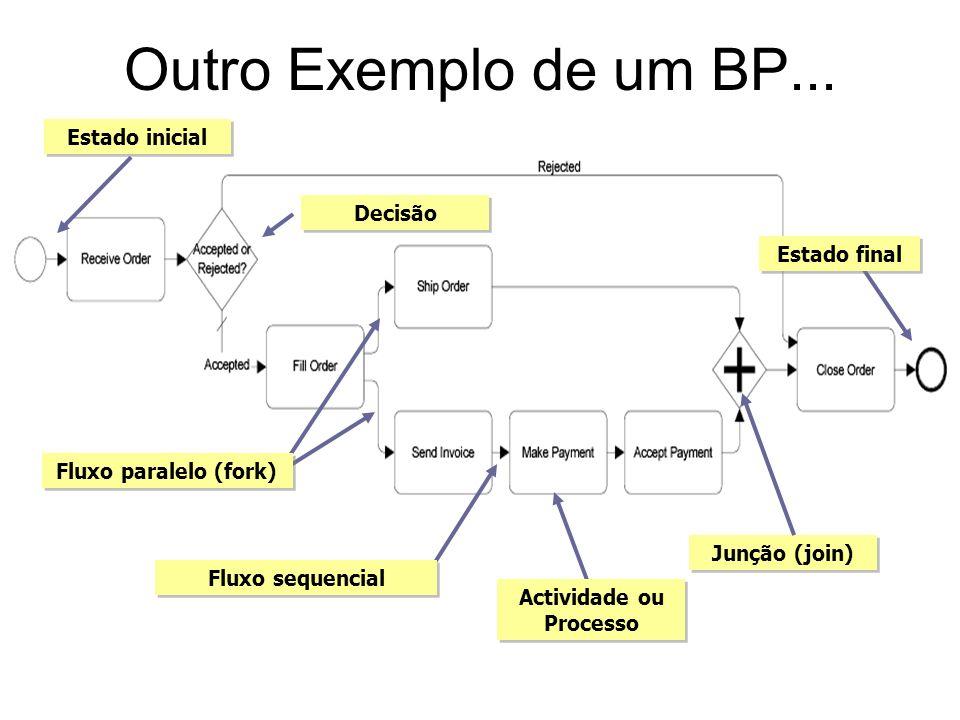 Outro Exemplo de um BP... Fluxo sequencial Fluxo paralelo (fork) Actividade ou Processo Junção (join) Estado final Estado inicial Decisão
