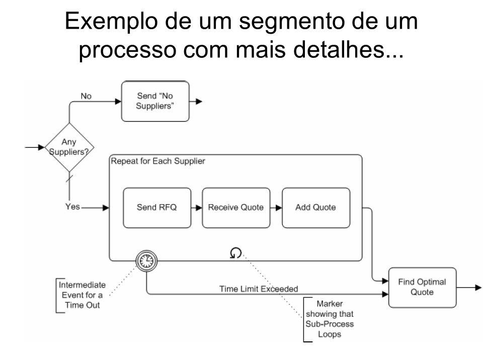 Exemplo com eventos de compensação (acções de restauro do sistema para o estado anterior a uma transacção) Eventos de compensação Actividades de compensação