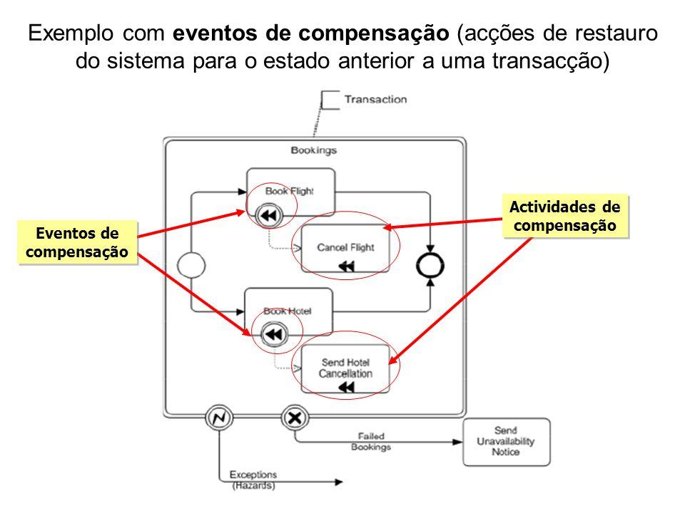 Exemplo com eventos de compensação (acções de restauro do sistema para o estado anterior a uma transacção) Eventos de compensação Actividades de compe