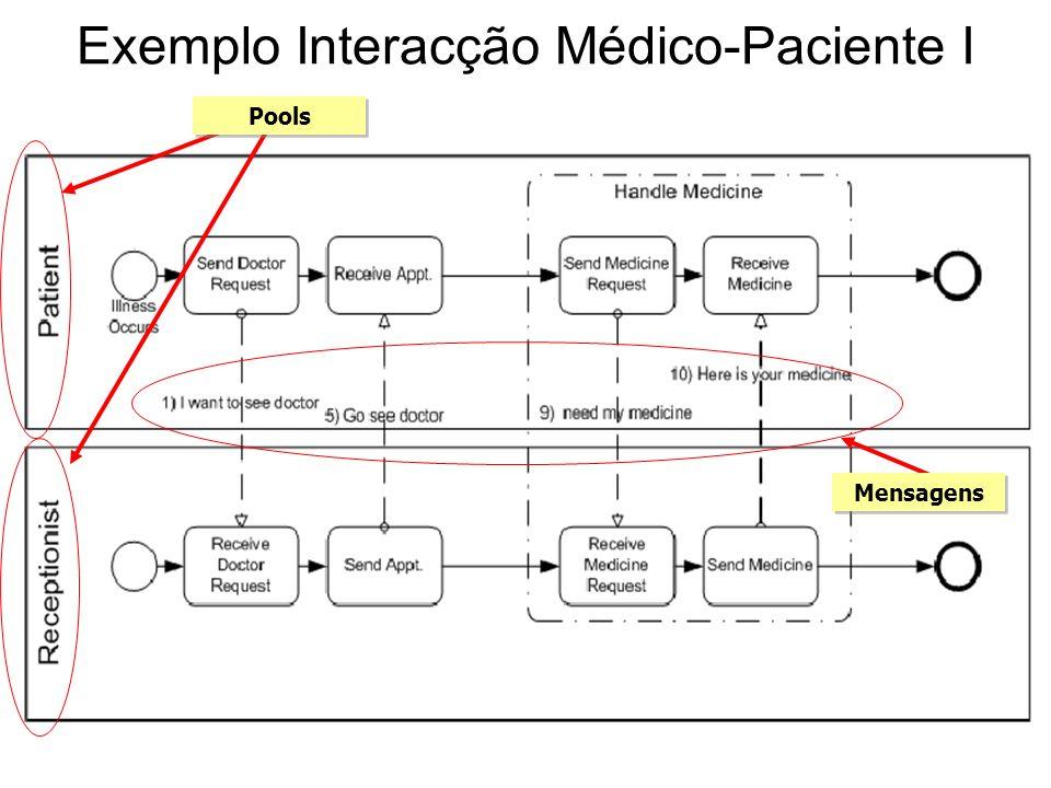 Exemplo Interacção Médico-Paciente I Mensagens Pools