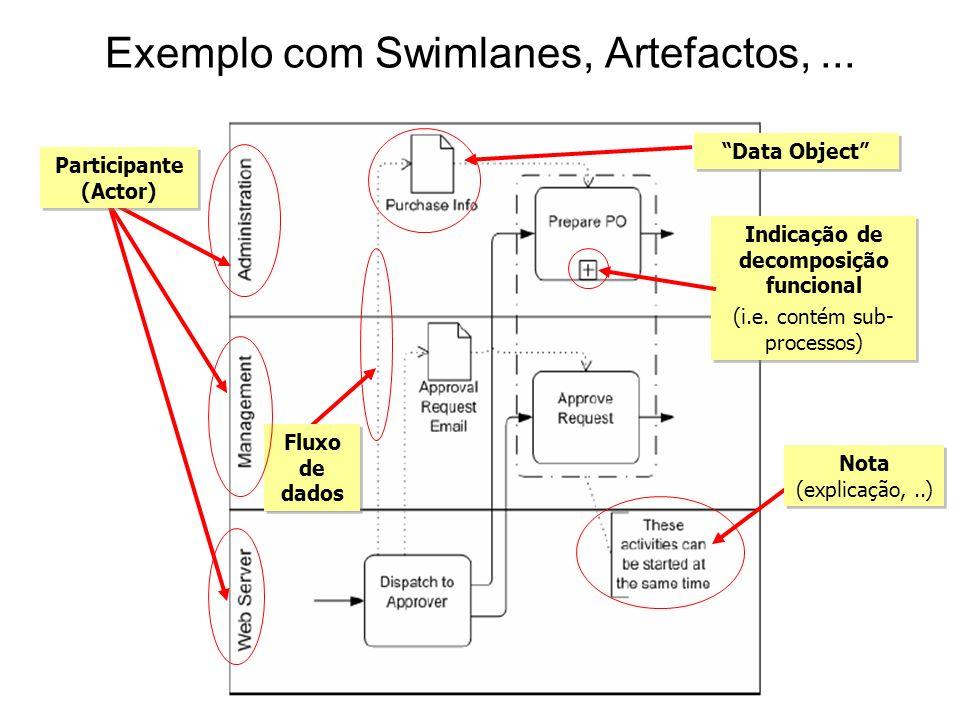 Exemplo com Swimlanes, Artefactos,... Participante (Actor) Fluxo de dados Data Object Indicação de decomposição funcional (i.e. contém sub- processos)
