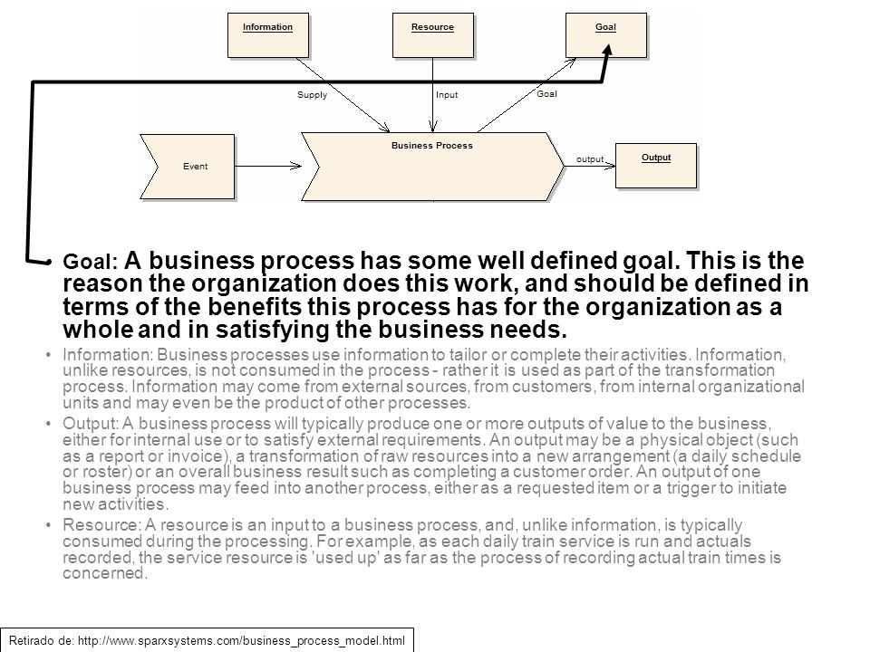 Goal: A business process has some well defined goal. This is the reason the organization does this work, and should be defined in terms of the benefit