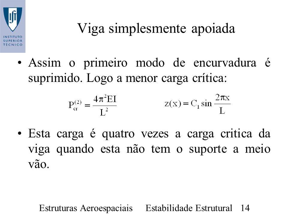 Estruturas Aeroespaciais Estabilidade Estrutural 14 Assim o primeiro modo de encurvadura é suprimido. Logo a menor carga crítica: Esta carga é quatro