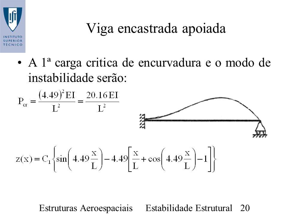 Estruturas Aeroespaciais Estabilidade Estrutural 20 A 1ª carga critica de encurvadura e o modo de instabilidade serão: Viga encastrada apoiada