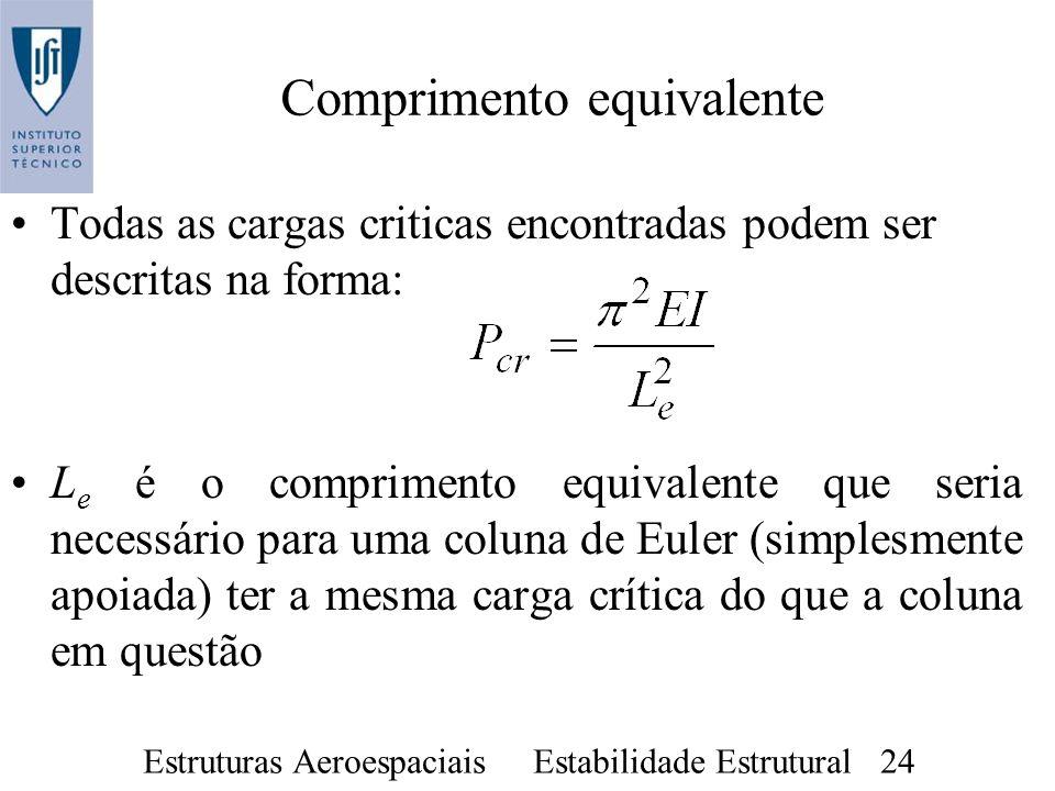 Estruturas Aeroespaciais Estabilidade Estrutural 24 Comprimento equivalente Todas as cargas criticas encontradas podem ser descritas na forma: L e é o