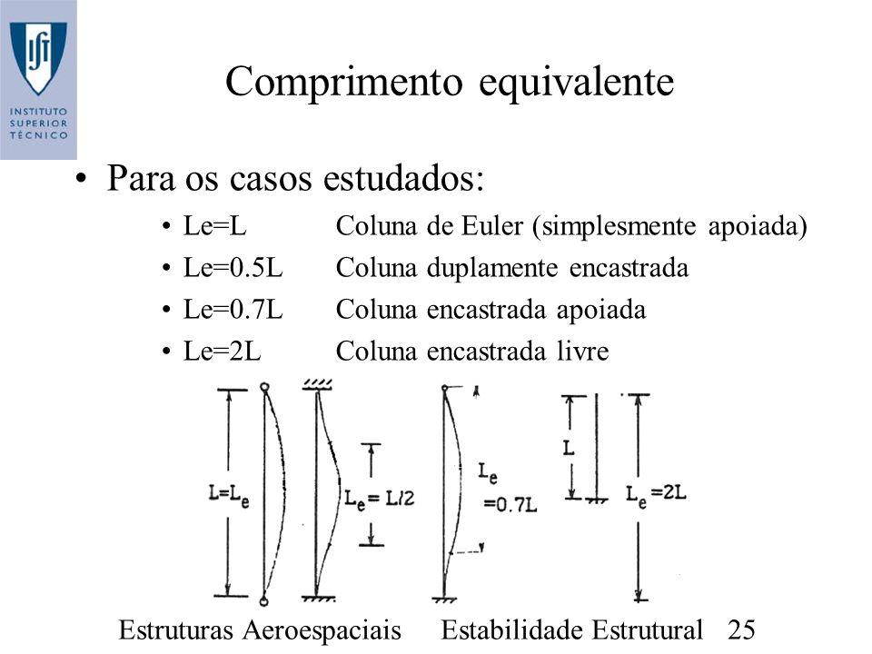 Estruturas Aeroespaciais Estabilidade Estrutural 25 Comprimento equivalente Para os casos estudados: Le=L Coluna de Euler (simplesmente apoiada) Le=0.