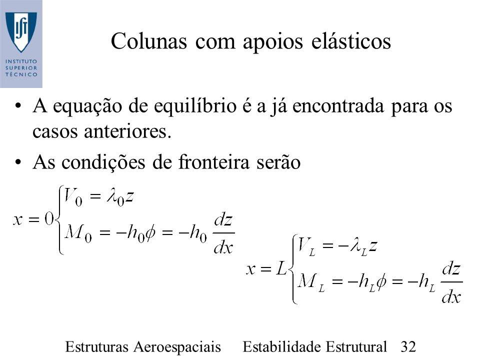 Estruturas Aeroespaciais Estabilidade Estrutural 32 Colunas com apoios elásticos A equação de equilíbrio é a já encontrada para os casos anteriores. A