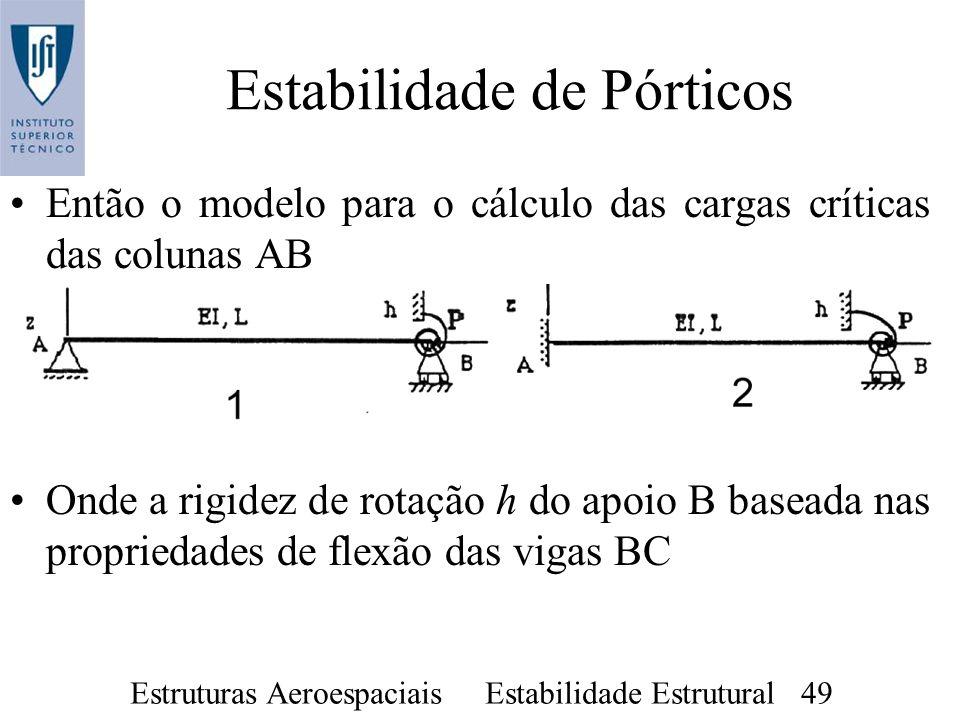 Estruturas Aeroespaciais Estabilidade Estrutural 49 Estabilidade de Pórticos Então o modelo para o cálculo das cargas críticas das colunas AB Onde a r