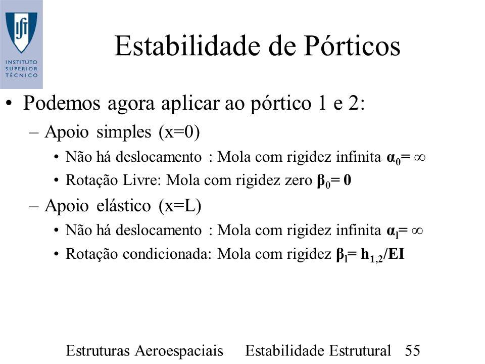 Estruturas Aeroespaciais Estabilidade Estrutural 55 Estabilidade de Pórticos Podemos agora aplicar ao pórtico 1 e 2: –Apoio simples (x=0) Não há deslo