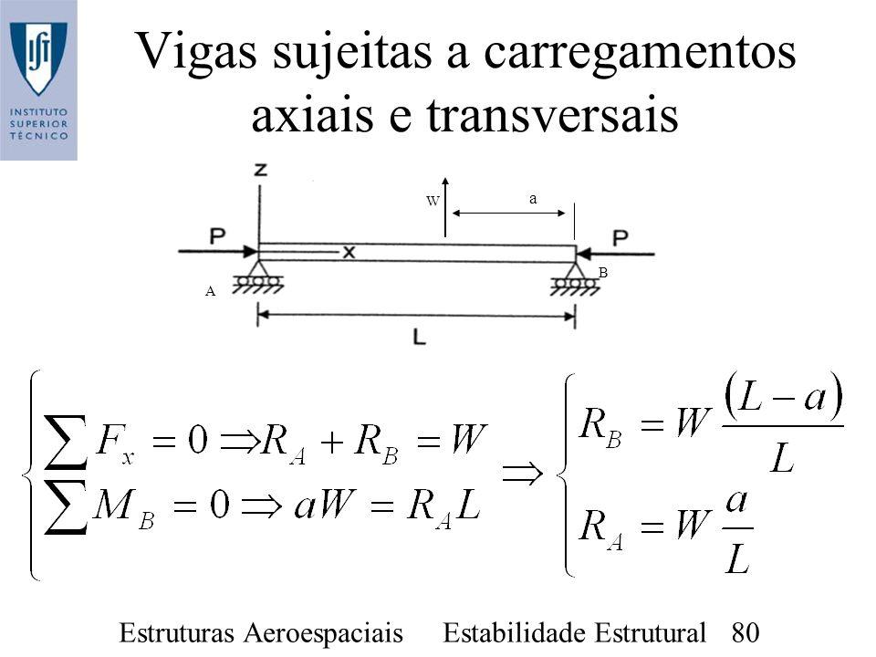 Estruturas Aeroespaciais Estabilidade Estrutural 80 Vigas sujeitas a carregamentos axiais e transversais a W A B