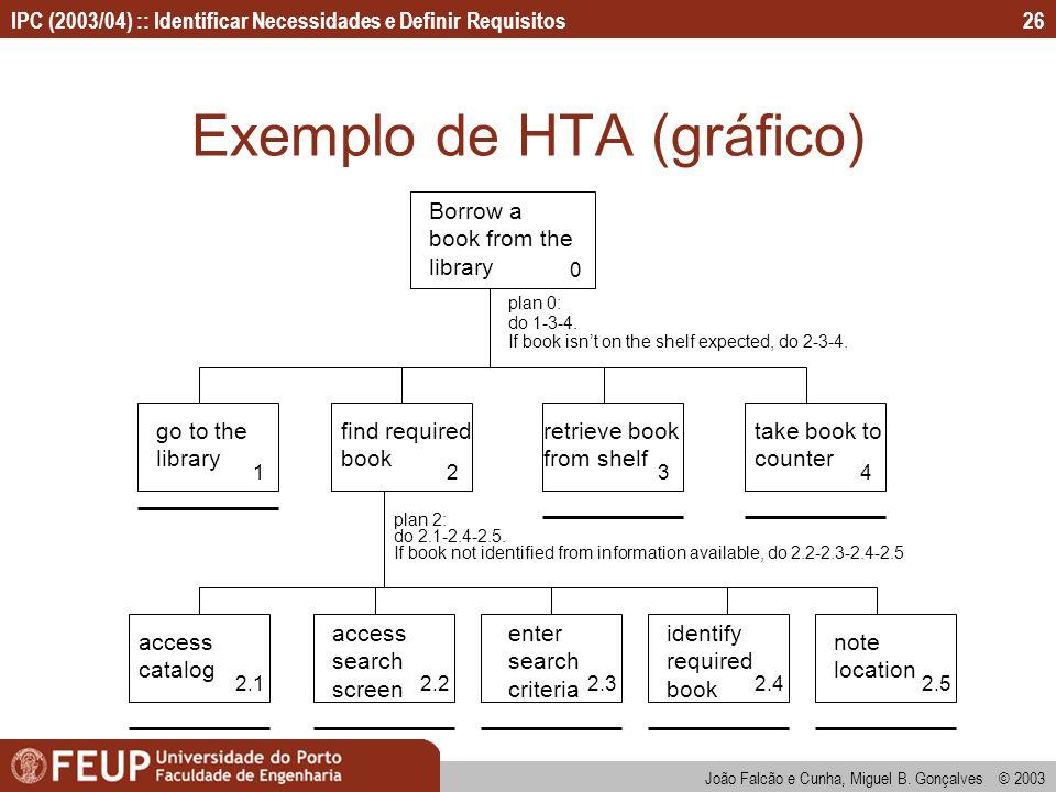 IPC (2003/04) :: Identificar Necessidades e Definir Requisitos João Falcão e Cunha, Miguel B. Gonçalves © 2003 26 Exemplo de HTA (gráfico) Borrow a bo