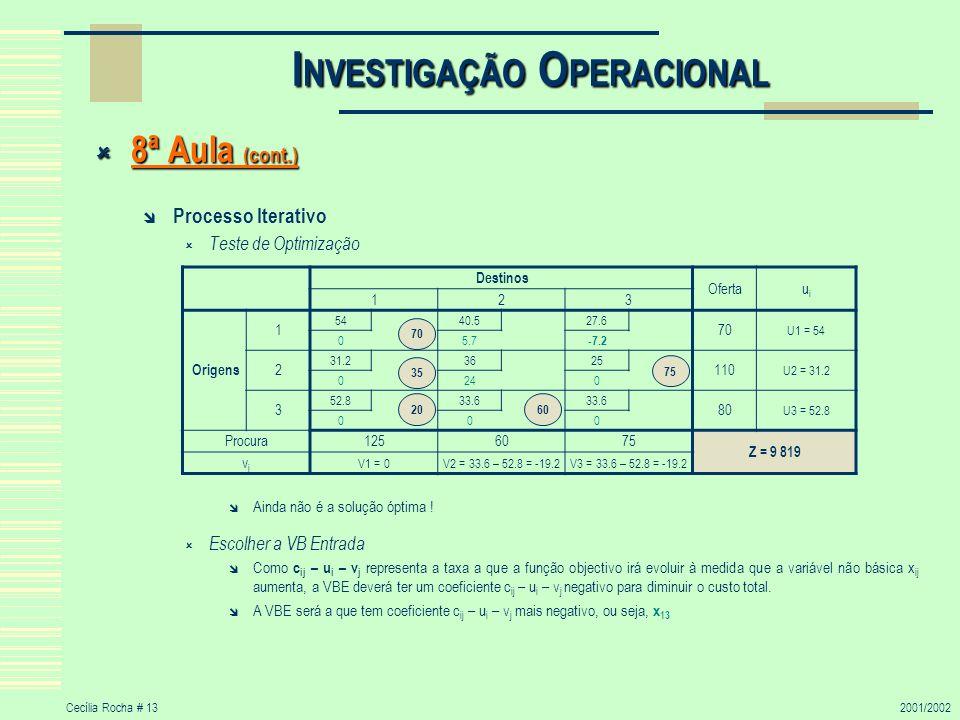 Cecília Rocha # 132001/2002 I NVESTIGAÇÃO O PERACIONAL 8ª Aula (cont.) 8ª Aula (cont.) Processo Iterativo Teste de Optimização Ainda não é a solução ó