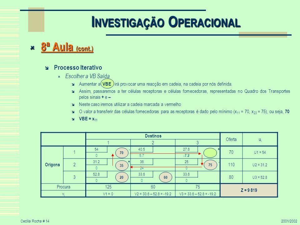 Cecília Rocha # 142001/2002 I NVESTIGAÇÃO O PERACIONAL 8ª Aula (cont.) 8ª Aula (cont.) Processo Iterativo Escolher a VB Saída Aumentar a VBE irá provo