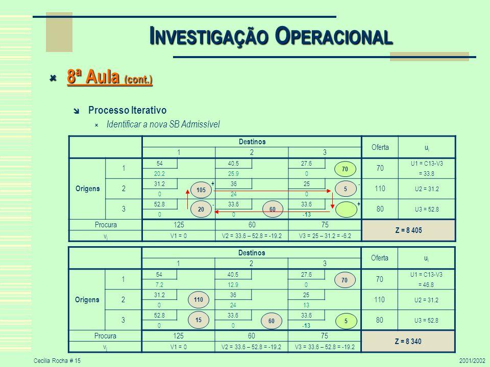 Cecília Rocha # 152001/2002 I NVESTIGAÇÃO O PERACIONAL 8ª Aula (cont.) 8ª Aula (cont.) Processo Iterativo Identificar a nova SB Admissível Destinos Of