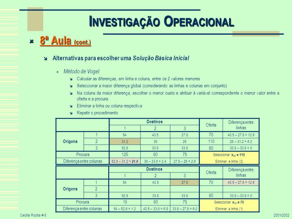 Cecília Rocha # 82001/2002 I NVESTIGAÇÃO O PERACIONAL 8ª Aula (cont.) 8ª Aula (cont.) Alternativas para escolher uma Solução Básica Inicial Método de