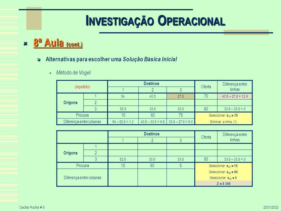 Cecília Rocha # 92001/2002 I NVESTIGAÇÃO O PERACIONAL 8ª Aula (cont.) 8ª Aula (cont.) Alternativas para escolher uma Solução Básica Inicial Método de