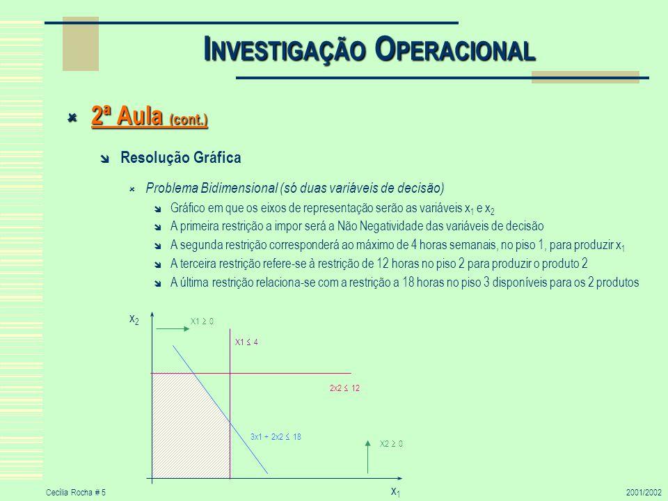 Cecília Rocha # 52001/2002 I NVESTIGAÇÃO O PERACIONAL 2ª Aula (cont.) 2ª Aula (cont.) Resolução Gráfica Problema Bidimensional (só duas variáveis de decisão) Gráfico em que os eixos de representação serão as variáveis x 1 e x 2 A primeira restrição a impor será a Não Negatividade das variáveis de decisão A segunda restrição corresponderá ao máximo de 4 horas semanais, no piso 1, para produzir x 1 A terceira restrição refere-se à restrição de 12 horas no piso 2 para produzir o produto 2 A última restrição relaciona-se com a restrição a 18 horas no piso 3 disponíveis para os 2 produtos X1 0 X2 0 2x2 12 x2x2 x1x1 X1 4 3x1 + 2x2 18