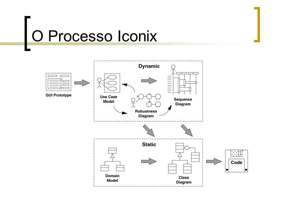 Na prática existe muito pouco tempo para a modelação do problema Iconix representa um processo que se torna como uma condensação para o desenvolvimento de software