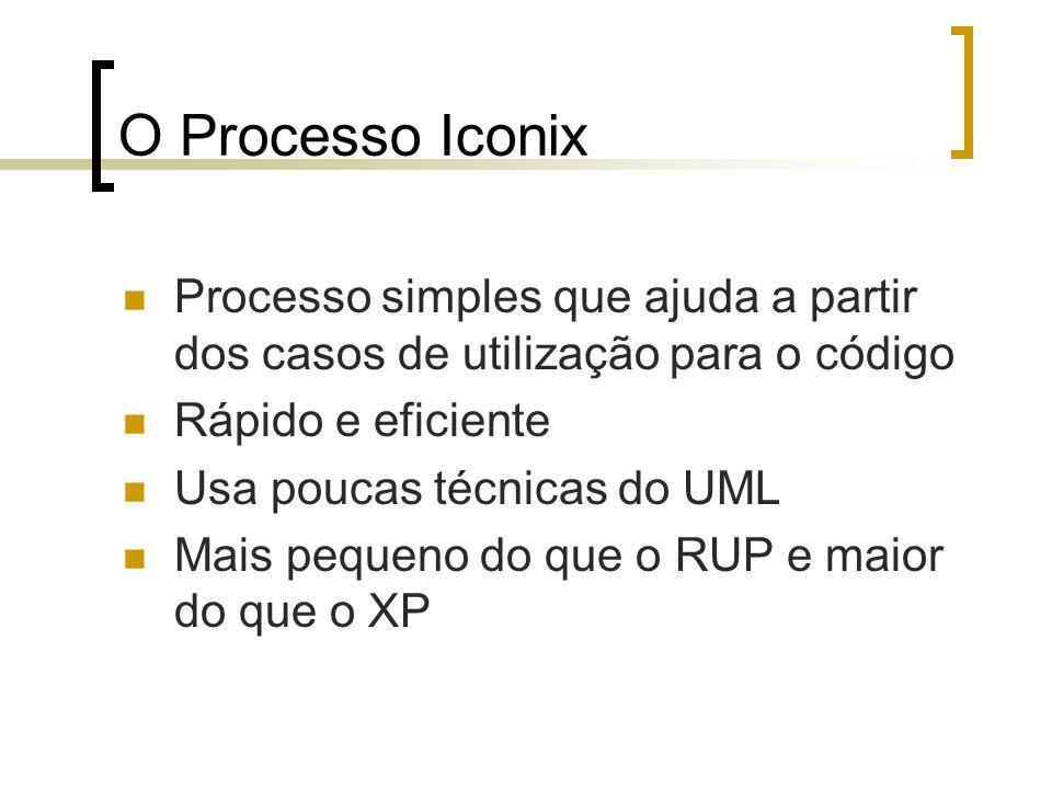 O Processo Iconix Processo simples que ajuda a partir dos casos de utilização para o código Rápido e eficiente Usa poucas técnicas do UML Mais pequeno