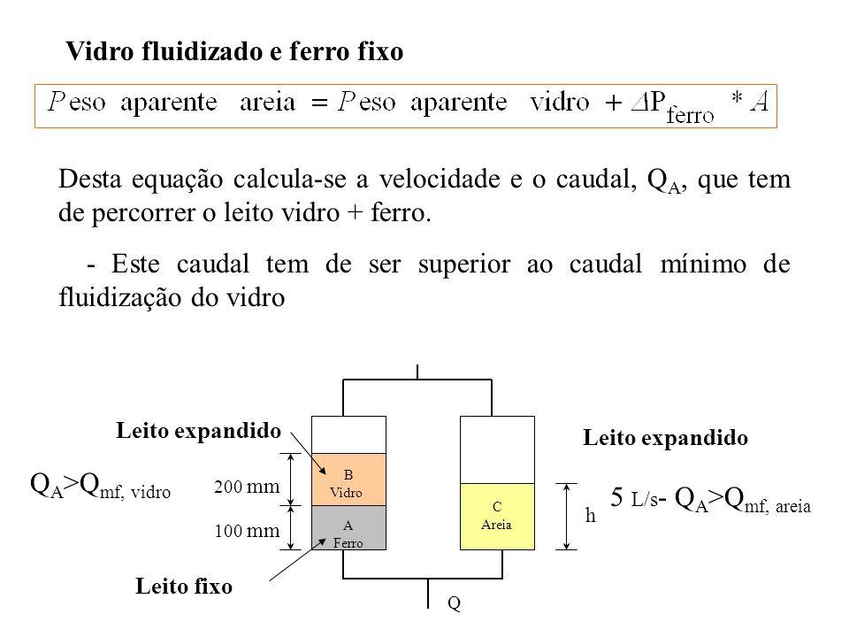 Vidro fluidizado e ferro fixo Desta equação calcula-se a velocidade e o caudal, Q A, que tem de percorrer o leito vidro + ferro. - Este caudal tem de