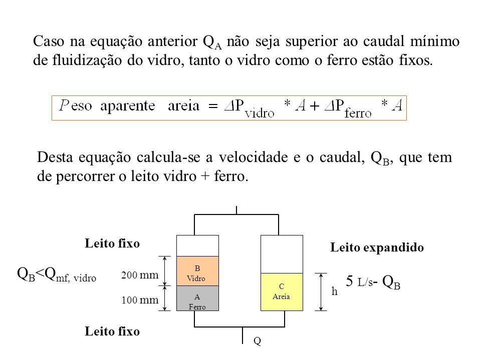 Caso na equação anterior Q A não seja superior ao caudal mínimo de fluidização do vidro, tanto o vidro como o ferro estão fixos. Desta equação calcula