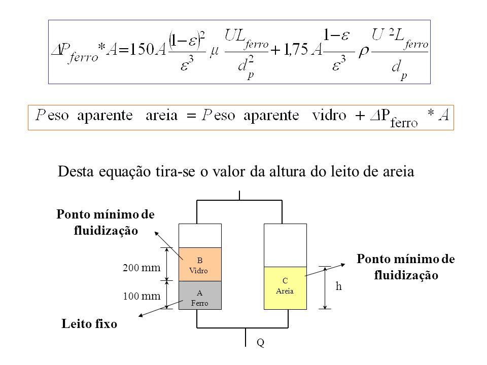Desta equação tira-se o valor da altura do leito de areia A Ferro B Vidro C Areia h 200 mm 100 mm Q Ponto mínimo de fluidização Leito fixo