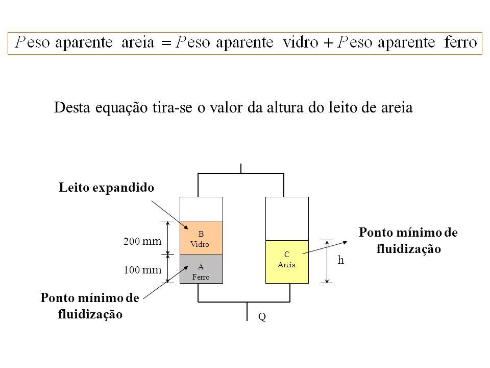 Desta equação tira-se o valor da altura do leito de areia A Ferro B Vidro C Areia h 200 mm 100 mm Q Ponto mínimo de fluidização Leito expandido Ponto