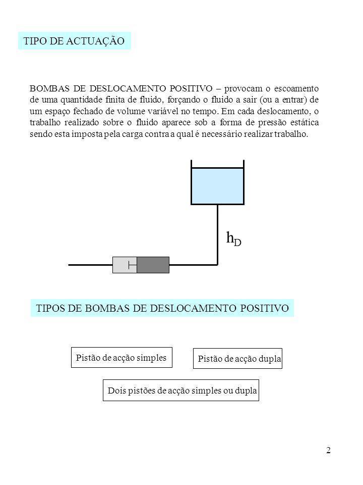 2 hDhD BOMBAS DE DESLOCAMENTO POSITIVO – provocam o escoamento de uma quantidade finita de fluido, forçando o fluido a sair (ou a entrar) de um espaço
