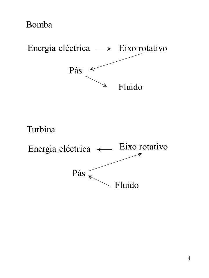 4 Bomba Energia eléctrica Eixo rotativo Pás Fluido Turbina Energia eléctrica Eixo rotativo Pás Fluido