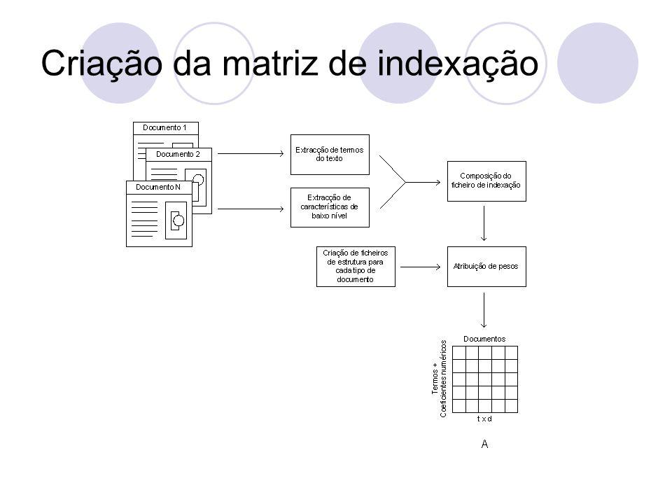 Criação da matriz de indexação
