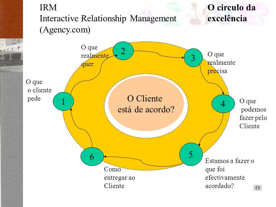IRM Interactive Relationship Management (Agency.com) O Cliente está de acordo.