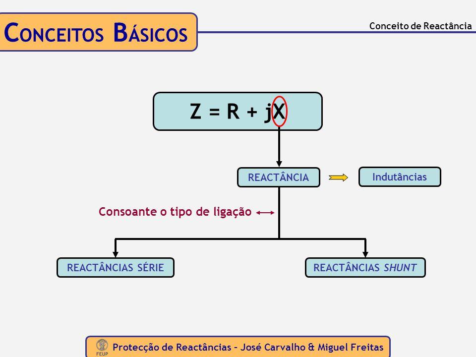 Protecção de Reactâncias – José Carvalho & Miguel Freitas Conceito de Reactância C ONCEITOS B ÁSICOS Z = R + jX REACTÂNCIA Consoante o tipo de ligação