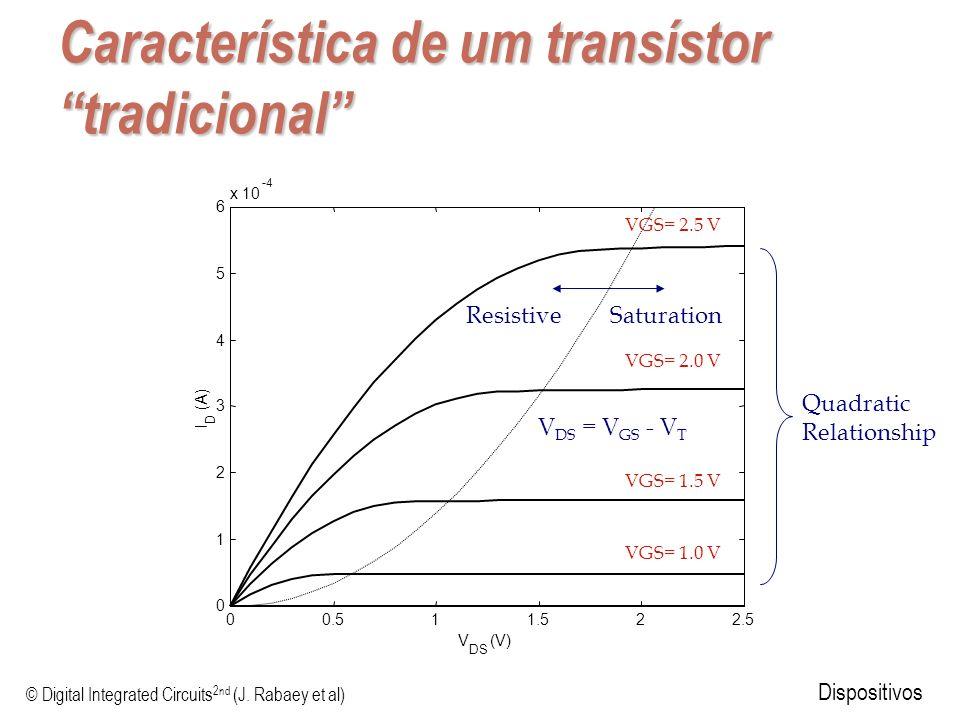 © Digital Integrated Circuits 2nd (J. Rabaey et al) Dispositivos Característica de um transístor tradicional Quadratic Relationship 00.511.522.5 0 1 2