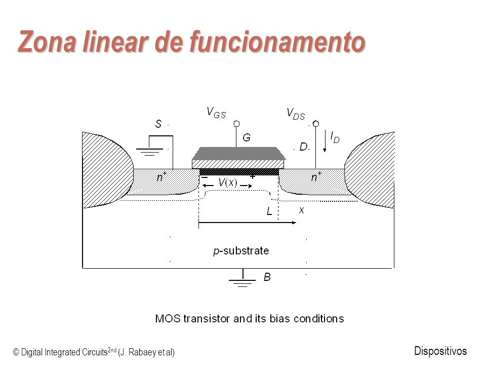 © Digital Integrated Circuits 2nd (J. Rabaey et al) Dispositivos Zona linear de funcionamento