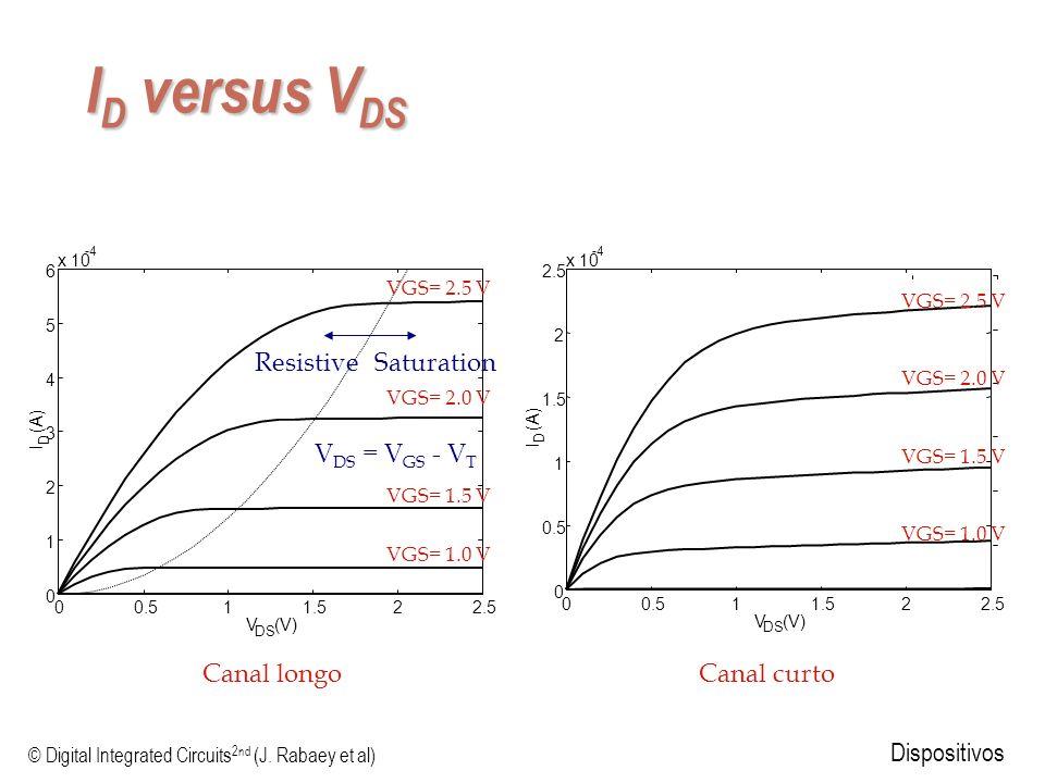 © Digital Integrated Circuits 2nd (J. Rabaey et al) Dispositivos I D versus V DS -4 V DS (V) 00.511.522.5 0 0.5 1 1.5 2 2.5 x 10 I D (A) VGS= 2.5 V VG