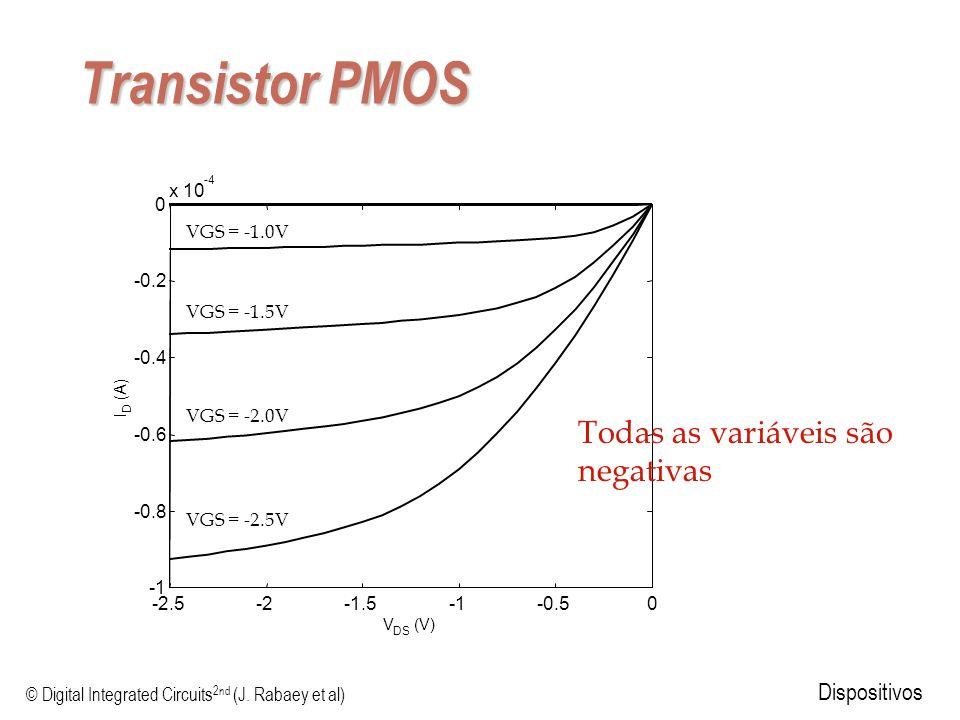 © Digital Integrated Circuits 2nd (J. Rabaey et al) Dispositivos Transistor PMOS -2.5-2-1.5-0.50 -0.8 -0.6 -0.4 -0.2 0 x 10 -4 V DS (V) I D (A) Todas