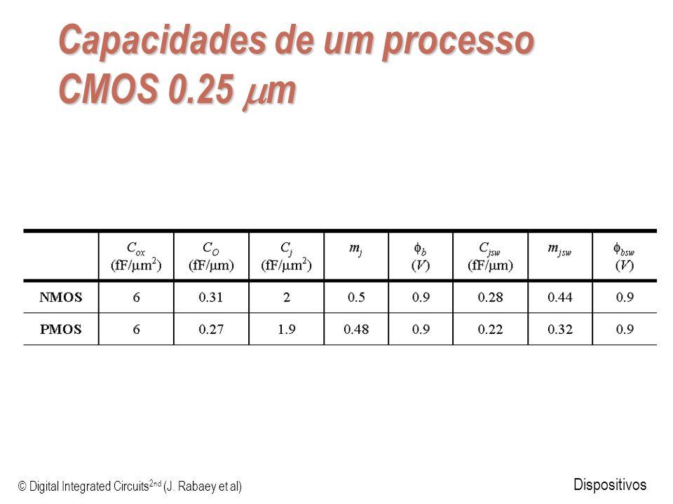 © Digital Integrated Circuits 2nd (J. Rabaey et al) Dispositivos Capacidades de um processo CMOS 0.25 m