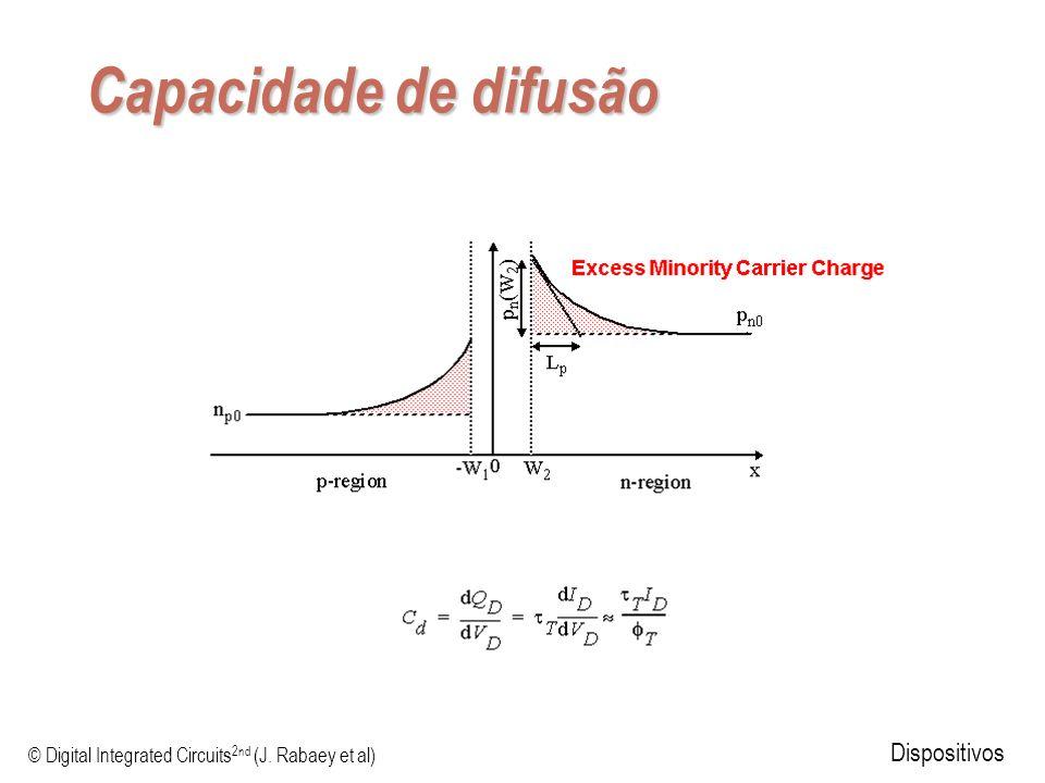 © Digital Integrated Circuits 2nd (J. Rabaey et al) Dispositivos Capacidade de difusão