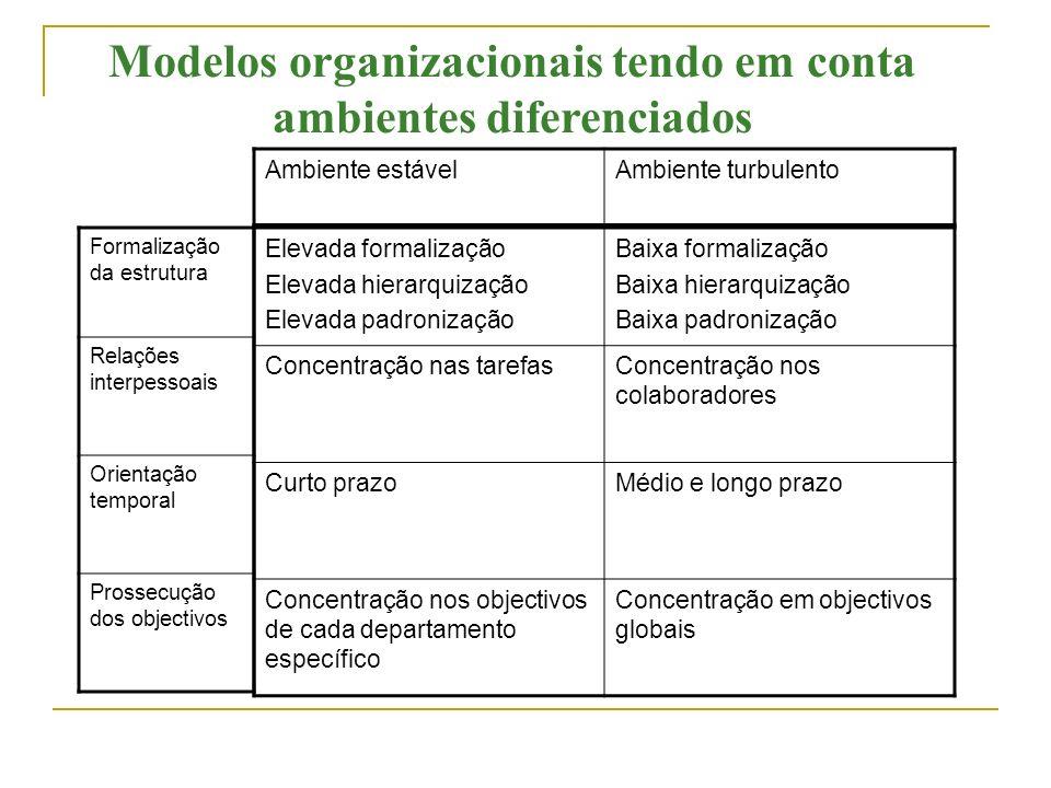 Adaptação da organização Necessidade crescente de organizações complexas, diversificadas e flexíveis. Modelo mecanicistaModelo orgânico Divisão e espe