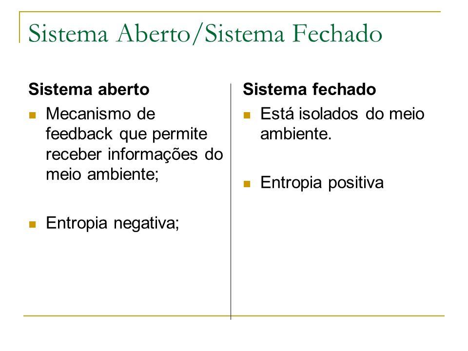 Sistema aberto Mecanismo de feedback que permite receber informações do meio ambiente; Entropia negativa; Sistema fechado Está isolados do meio ambiente.