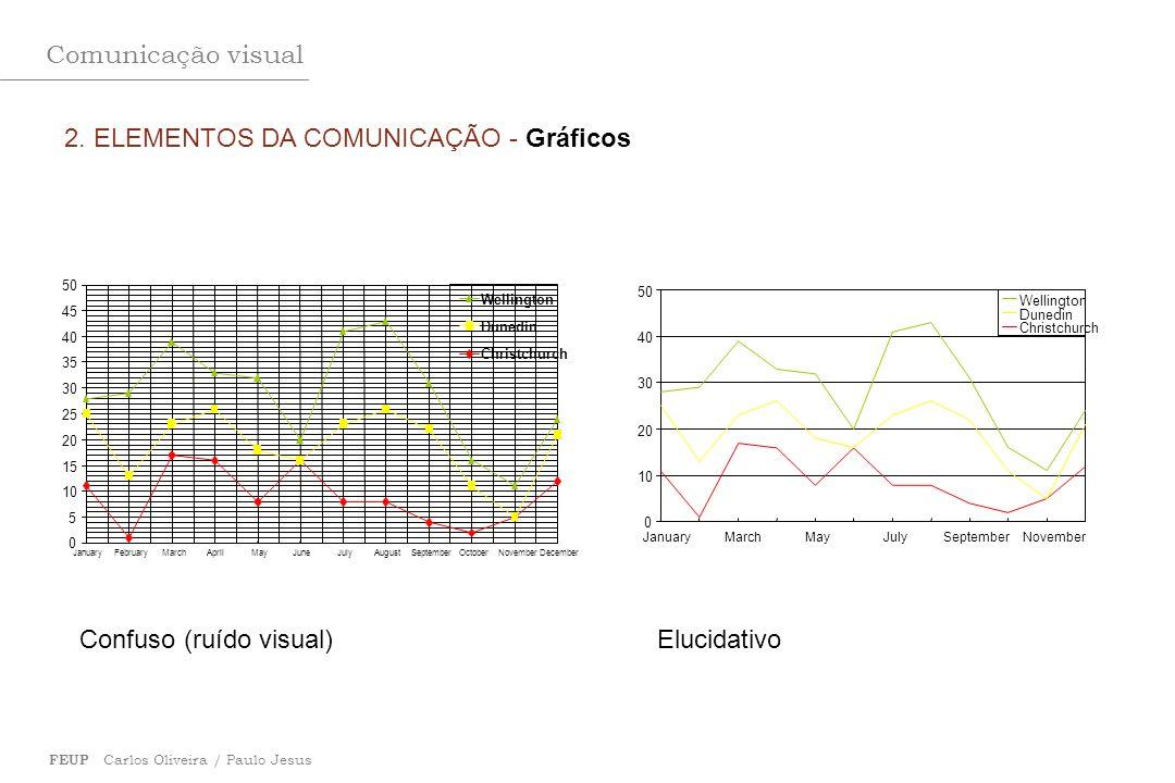 Comunicação visual FEUP Carlos Oliveira / Paulo Jesus 2. ELEMENTOS DA COMUNICAÇÃO - Gráficos 0 10 20 30 40 50 JanuaryMarchMayJulySeptemberNovember Wel