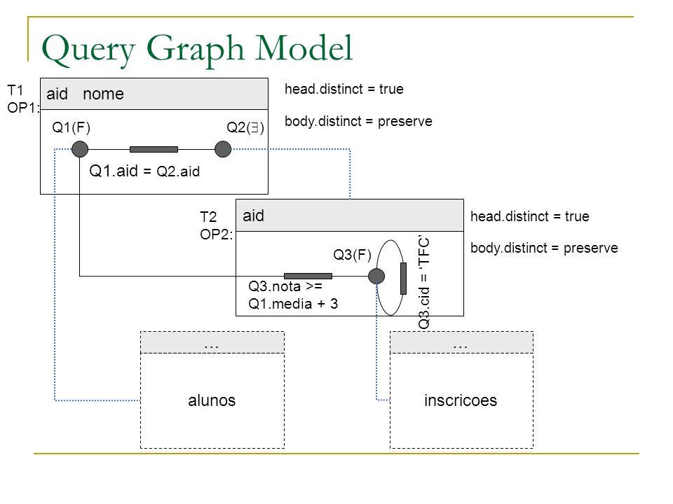 Query Graph Model aid nome … alunos … inscricoes aid Q1.aid = Q2.aid Q1(F) Q2( ) Q3(F) Q3.nota >= Q1.media + 3 Q3.cid = TFC T1 OP1: T2 OP2: head.disti