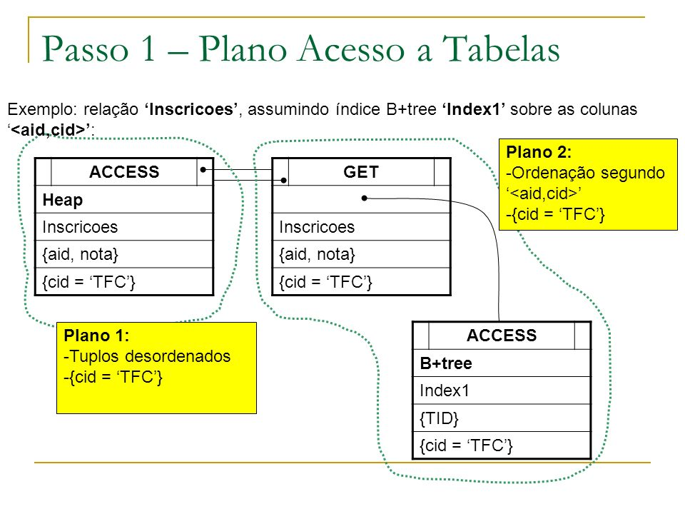 Passo 1 – Plano Acesso a Tabelas ACCESS Heap Inscricoes {aid, nota} {cid = TFC} GET Inscricoes {aid, nota} {cid = TFC} ACCESS B+tree Index1 {TID} {cid